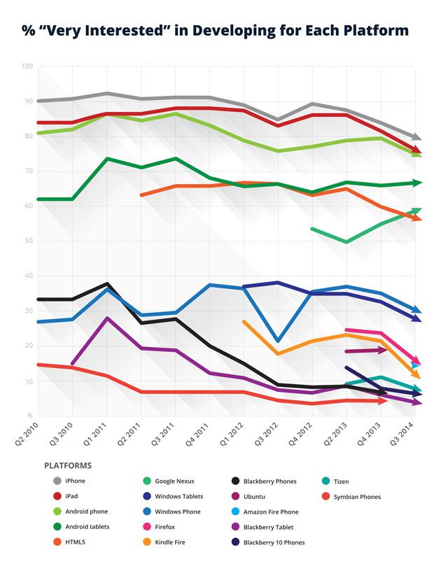 Platform Chart