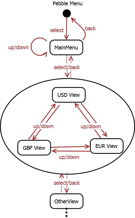 Bitcoin app navigation example