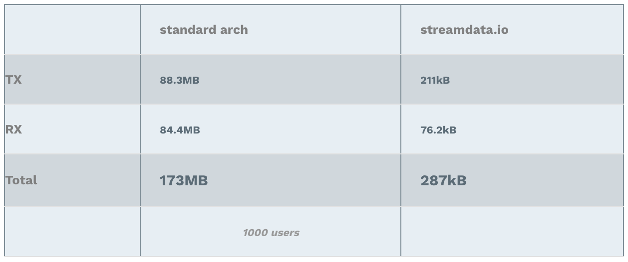 Benchmarks of Server-sent events versus polling