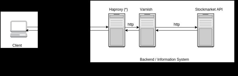 StandardArchitecture