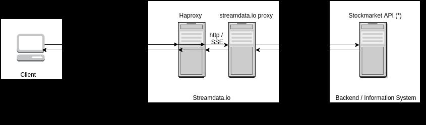 StreamdataioArchitecture