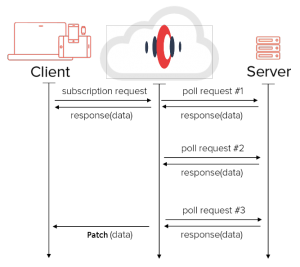 Server-Sent event proxy