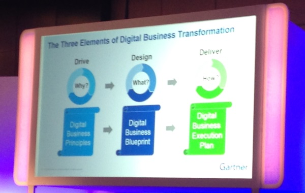 gartner-aadi_3_elements_of_digitaltransfo
