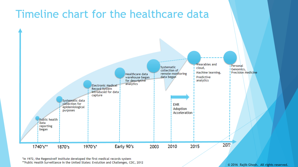 Timeline chart for the healthcare data
