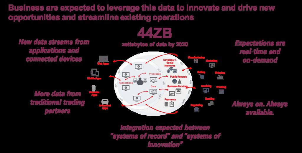 Digital B2B integration