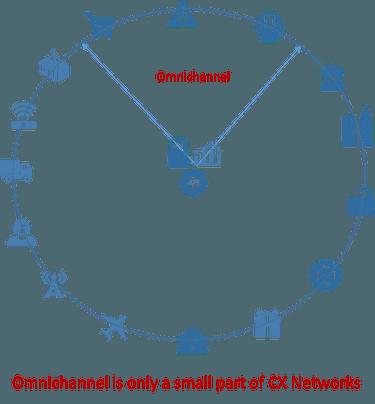 Beyond omnichannel supply chain