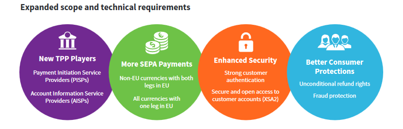 psd2_whats_new