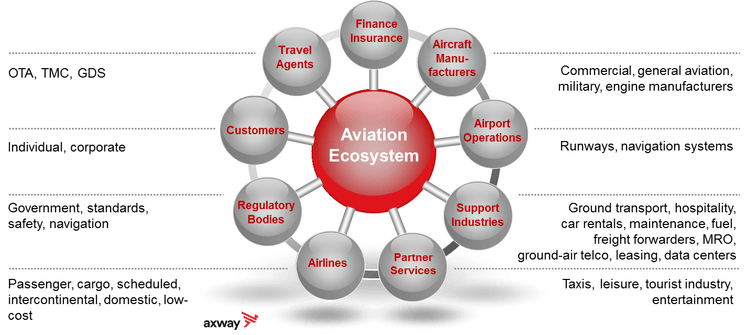 Aviation Ecosystem