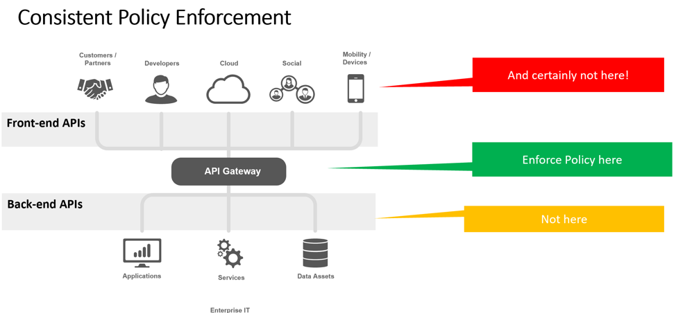 API gateway connecting back-end APIs (applications and services) to front-end APIs (customers and developers)