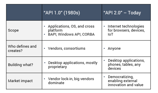 api evolution