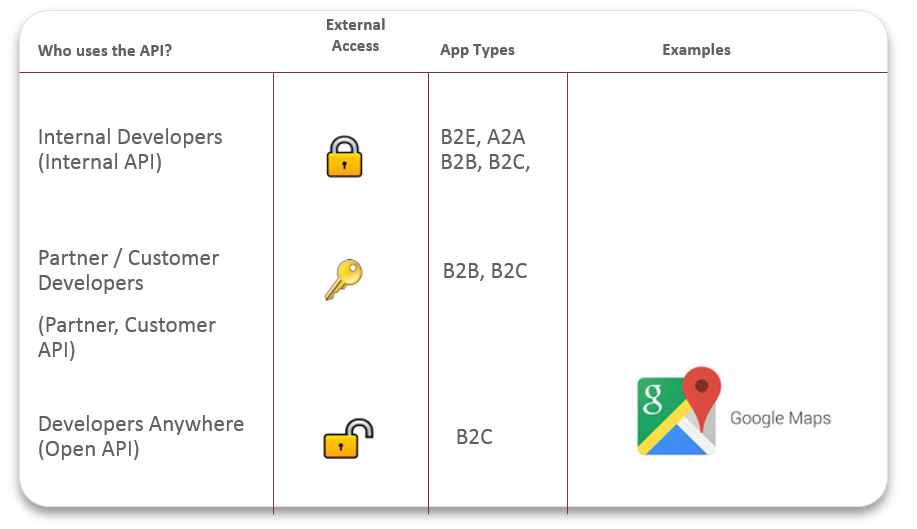 API types