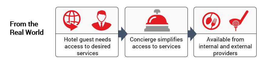 apis as a concierge