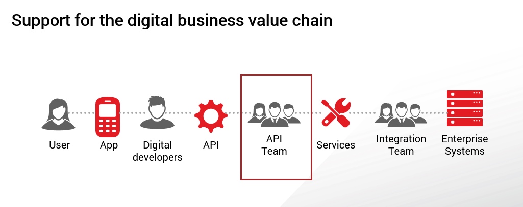 digital business value chain