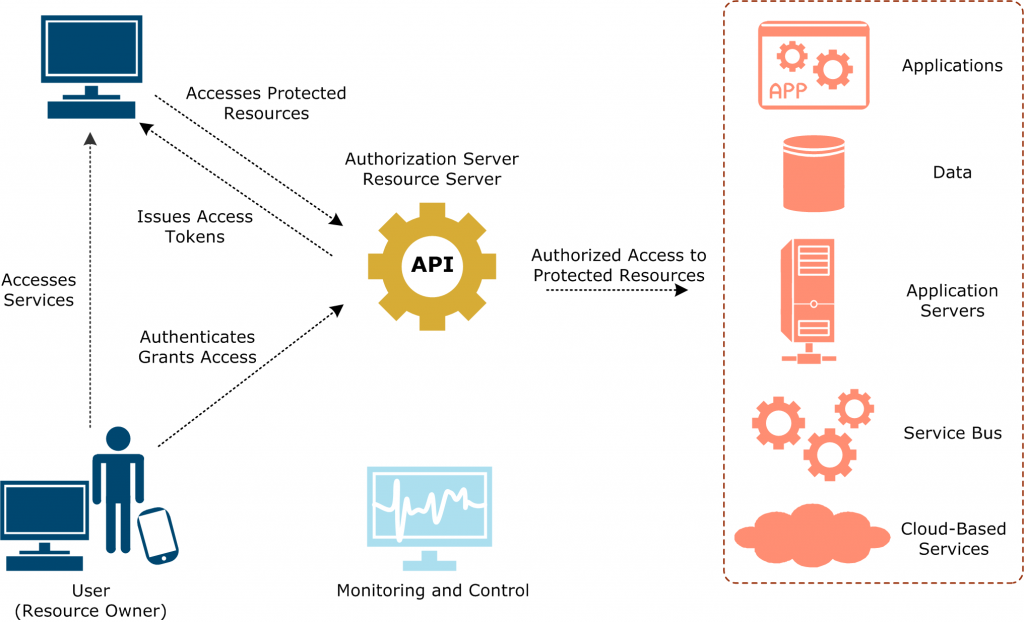 Api Keys Versus Oauth How To Secure Your Apis