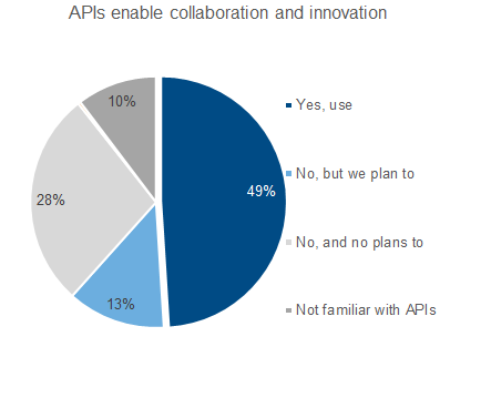 APIs for co-innovation