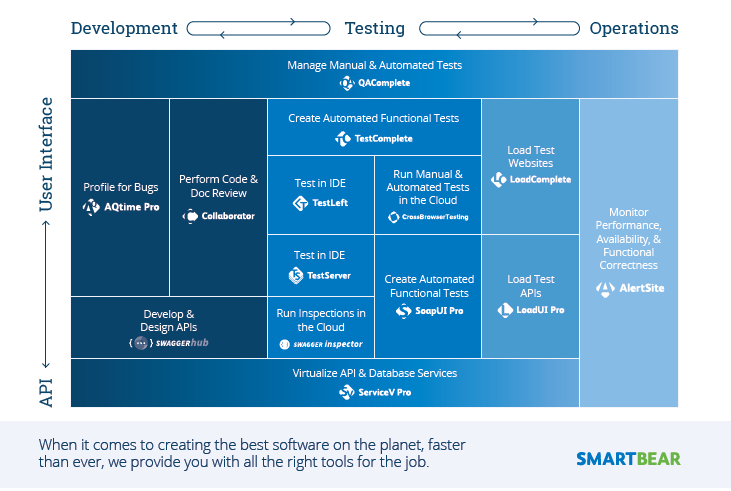API design an testing - Interview with SmartBear Software