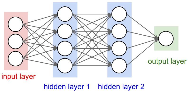Machine Learning APis