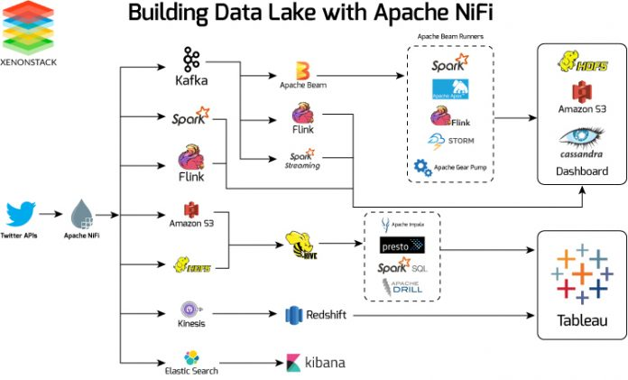 Looking At All The Open Source Apache Big Data Projects