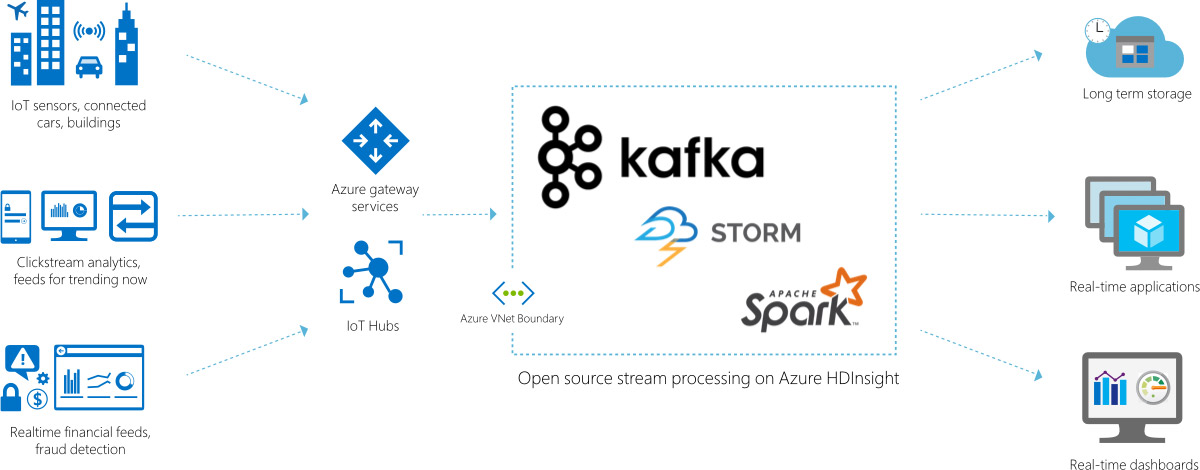 Looking At Apache Kafka for Azure HDInsight