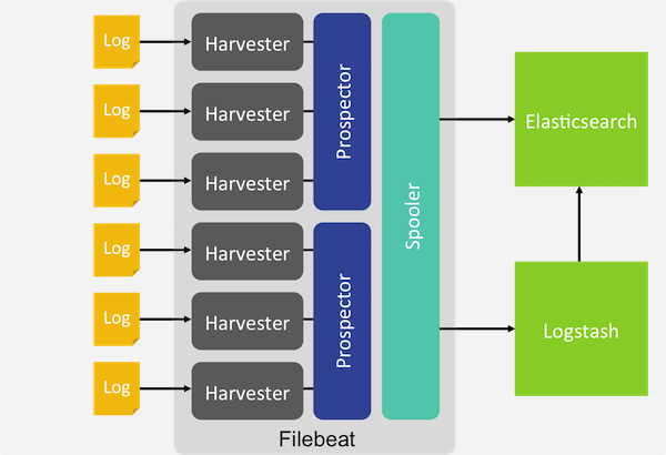 Shipping Logs Using Filebeat