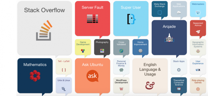 An AWS Lambda Function For Streaming Stack Exchange