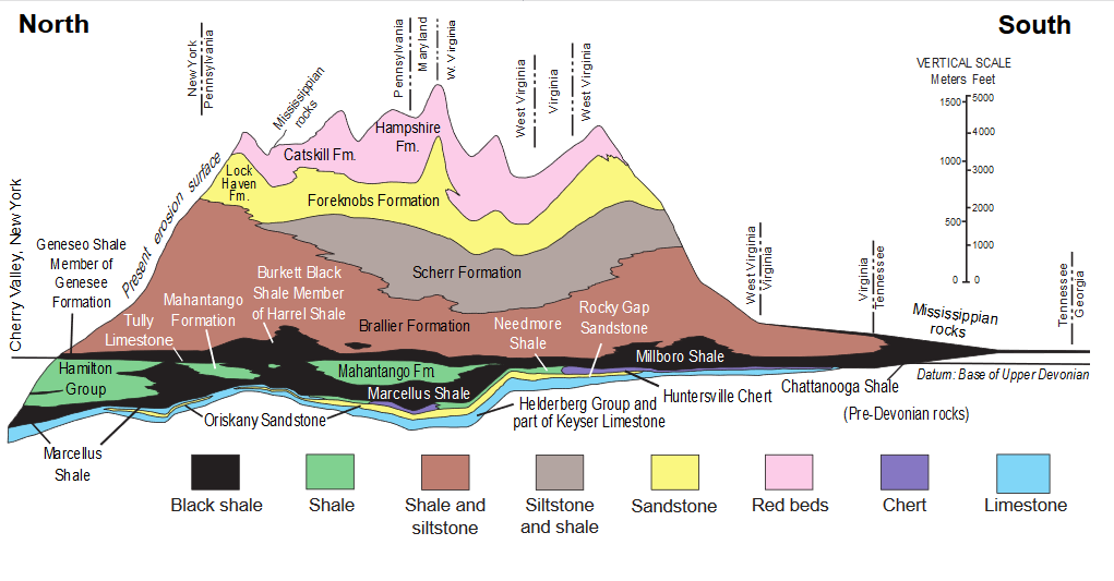 Geological cross section