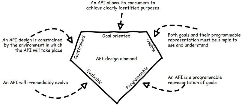 "Source: illustrated by Arnaud Lauret from his book: ""The Design of Web APIs."" This shows the API-Design-Diamond:"
