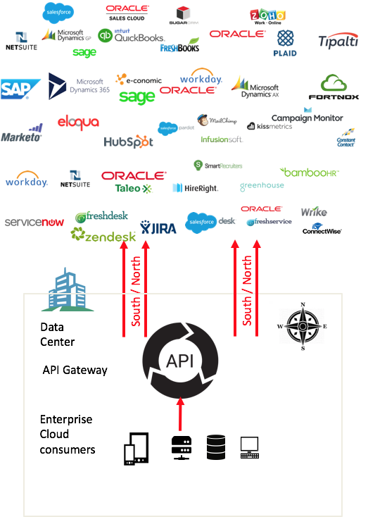 API Gateway - the enterprise on ramp to Cloud Service Providers