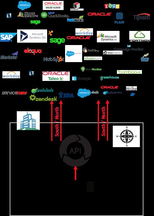 API Gateway - the enterprise on ramp to Cloud Service Providers