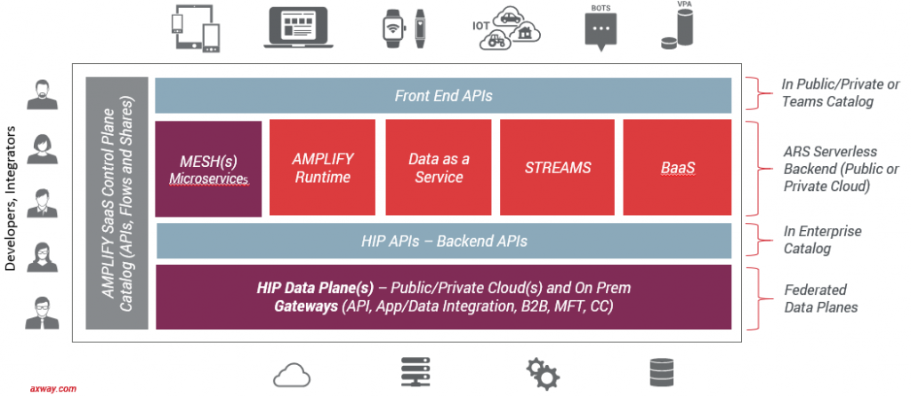 What is an API Platform?