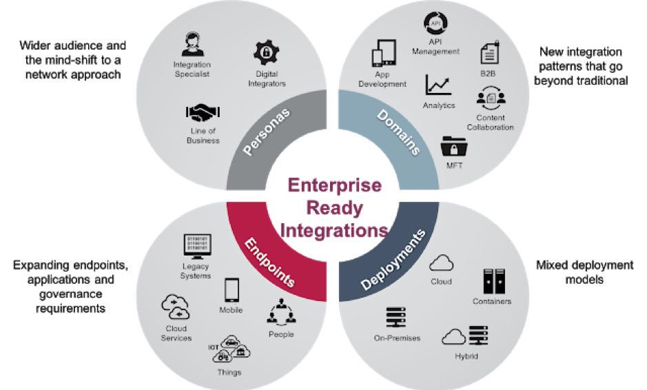 The business value of a Hybrid Integration Platform