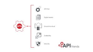 Five ways APIs help