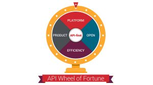API Wheel of Fortune: 4 levels of APIs