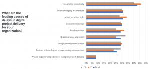 Entrega de projetos digitais | O gargalo número um 2