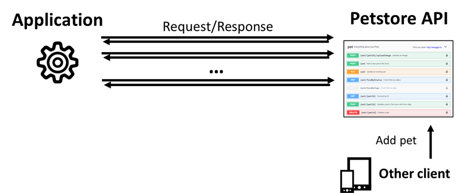 Gerenciamento de API baseado em eventos - captura de dados de mudança 2