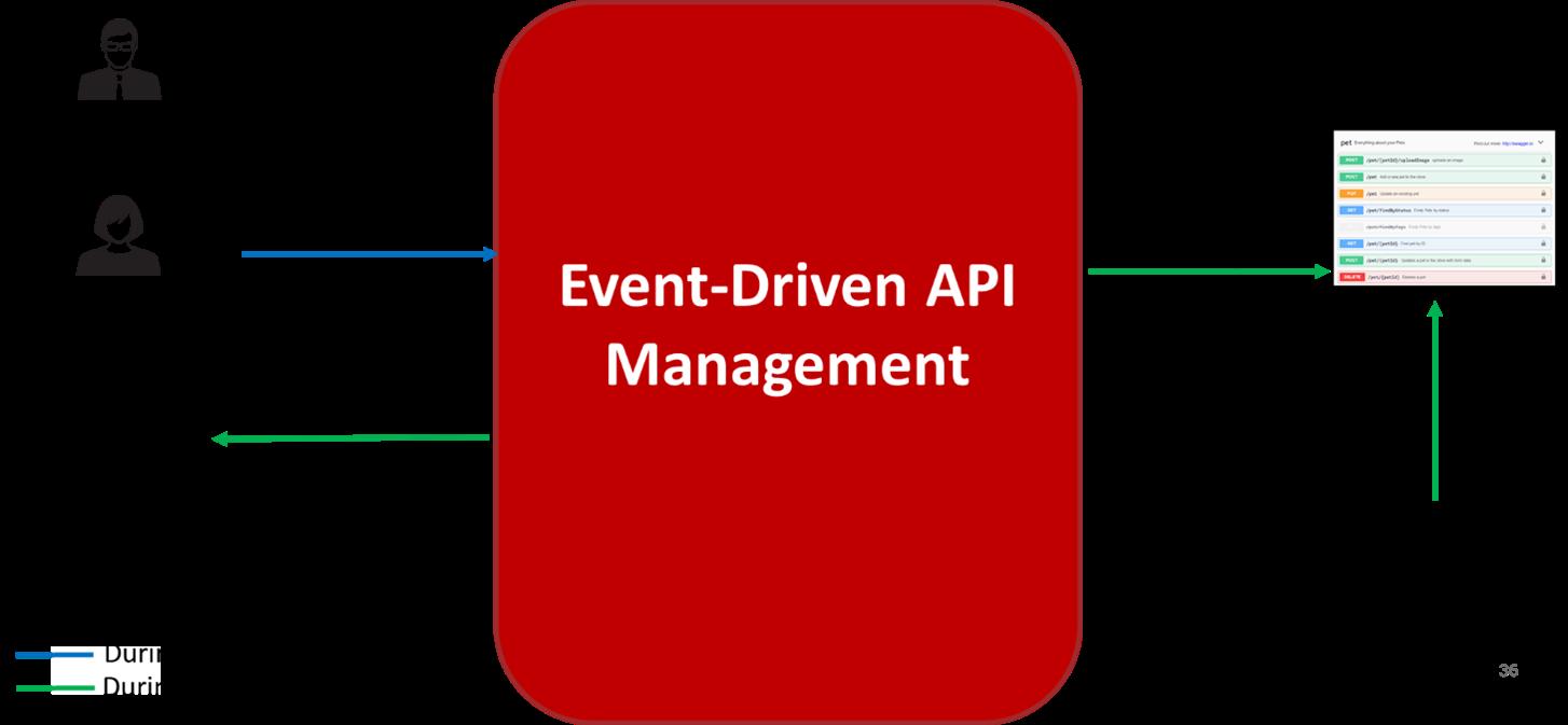 Gerenciamento de API baseado em eventos - captura de dados de mudança 4