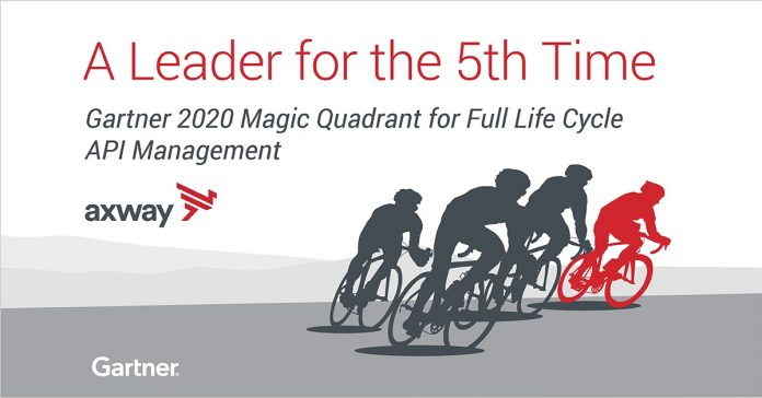 Leader in the Gartner 2020 Magic Quadrant for Full Life Cycle API Management