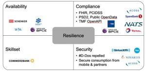 KPIs de resiliência    Parte 4 da série KPIs para APIs 4