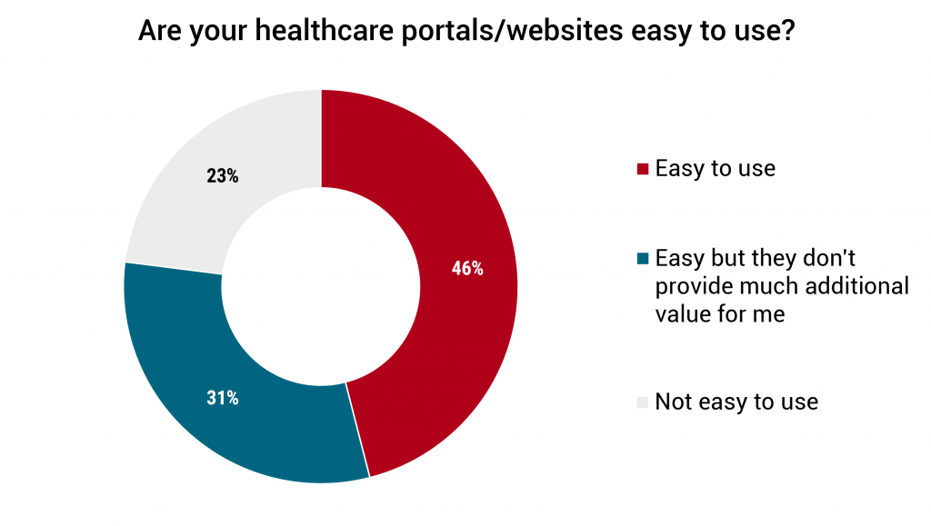 Are your healthcare portals/websites easy to use?