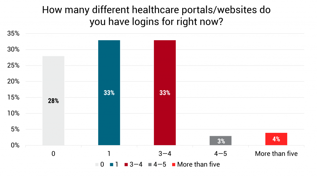 How many different healthcare portals/websites do you have logins for right now?