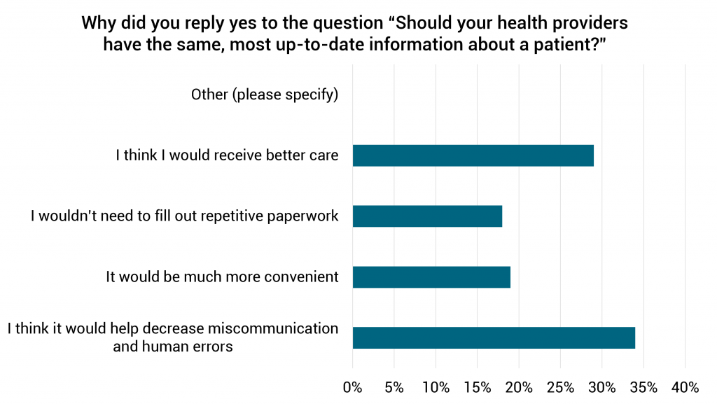 """Why did you reply yes to the question """"Should your health providers have the same, most up-to-date information about a patient?"""""""