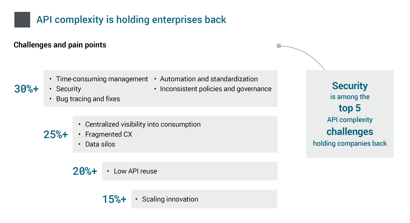 API complexity is holding enterprises back