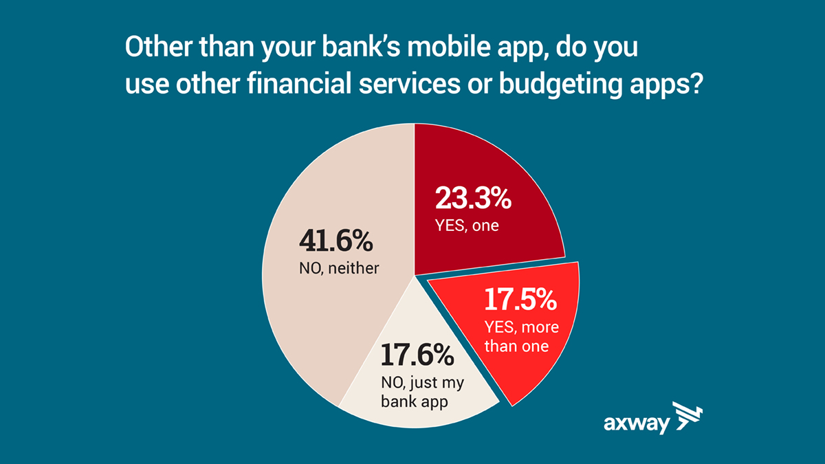 text: other than your bank's mobile app, do you use other financial services or budgeting apps? Pie chart showing responses: 41.6% NO, neither 23.3% Yes, one, 17.5% YES more than one and 17.6% NO just my bank app