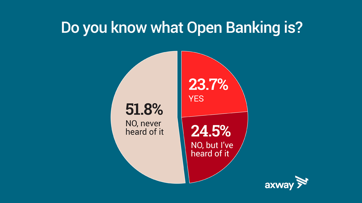 text: do you know what open banking is? pie chart showing 51.8% have never heard of it, 24.5% have heard of it but couldn't define it, and 23.7% know what open banking is