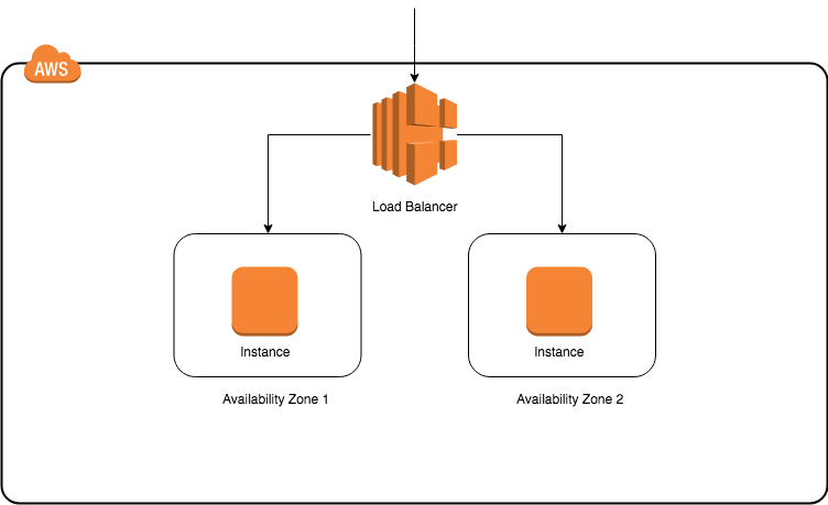 How to Run your API Builder Standalone Docker Image on AWS EC2 with