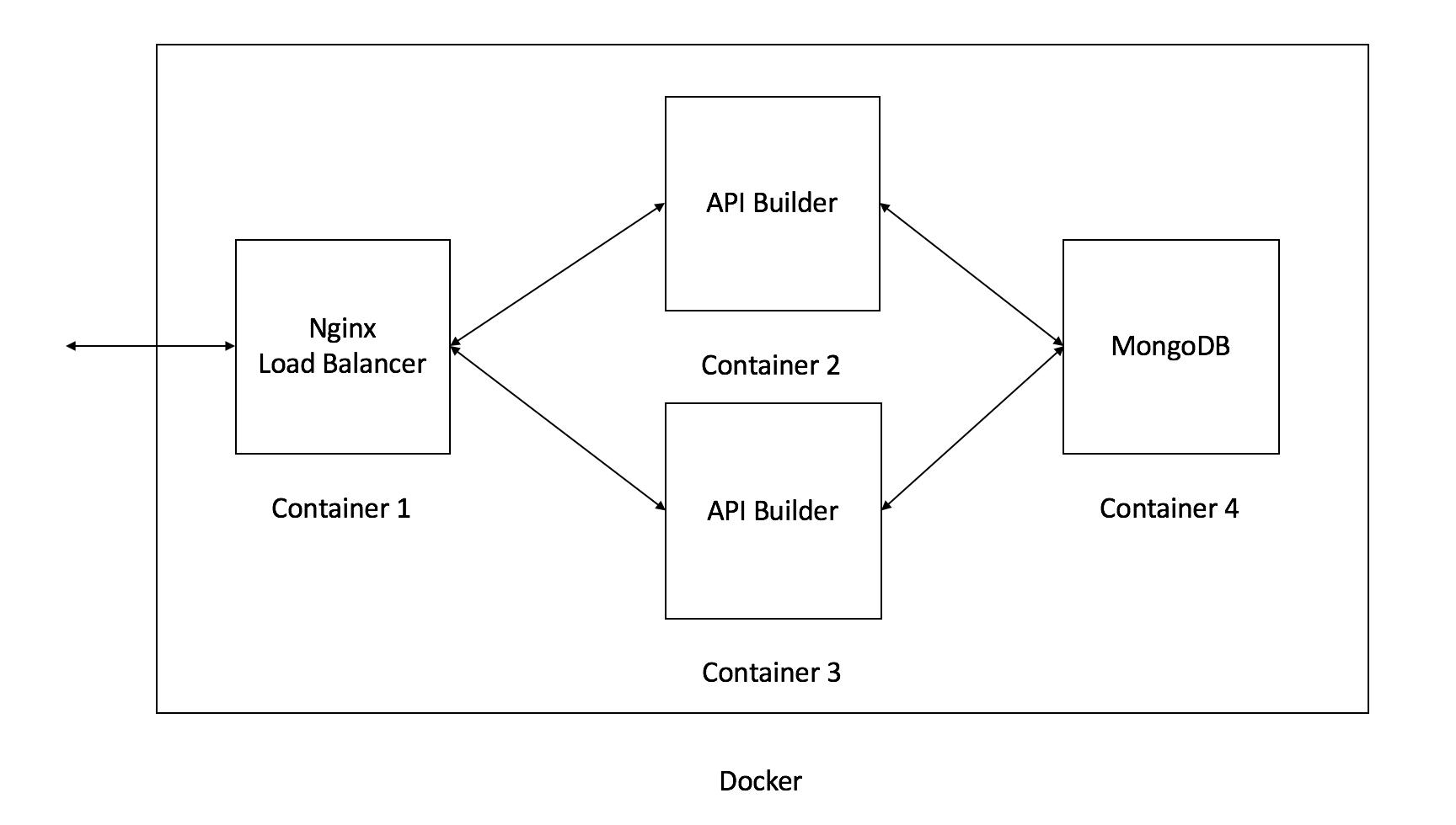 API Builder and Docker Diagram