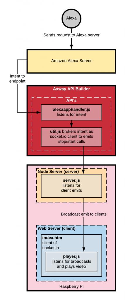 API Builder Amazon Alexa Architecture overview
