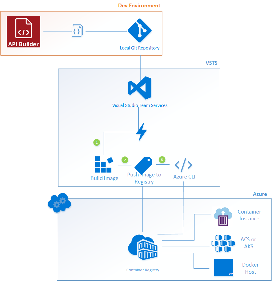How to Publish an API Builder Standalone App to Azure