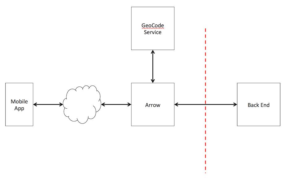 Appcelerator Arrow Builder – Post Block Geocode Example