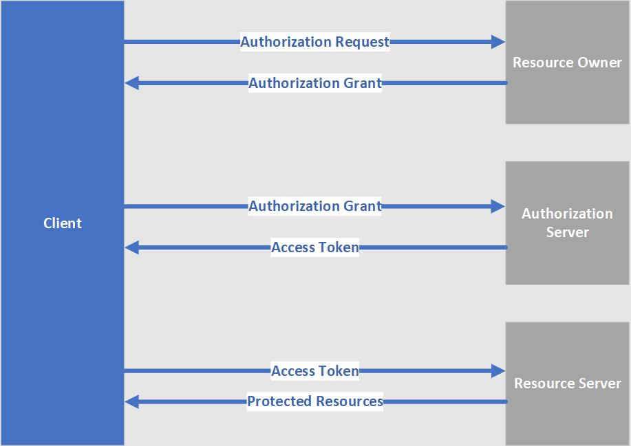 OAuth or OpenID Connect?